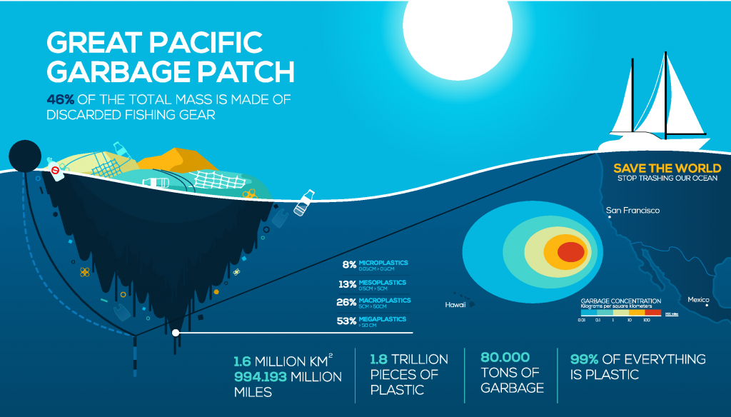 Infrographic for the great pacific garbage patch.